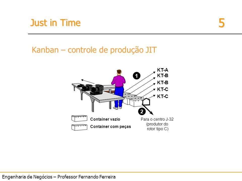 Engenharia de Negócios – Professor Fernando Ferreira 5 Just in Time KT-C KT-B KT-A Container vazio Container com peças 1 2 Para o centro J-32 (produto