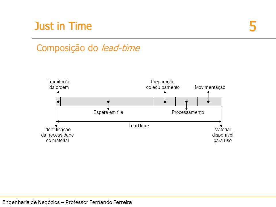 Engenharia de Negócios – Professor Fernando Ferreira 5 Just in Time Identificação da necessidade do material Material disponível para uso Lead time Es