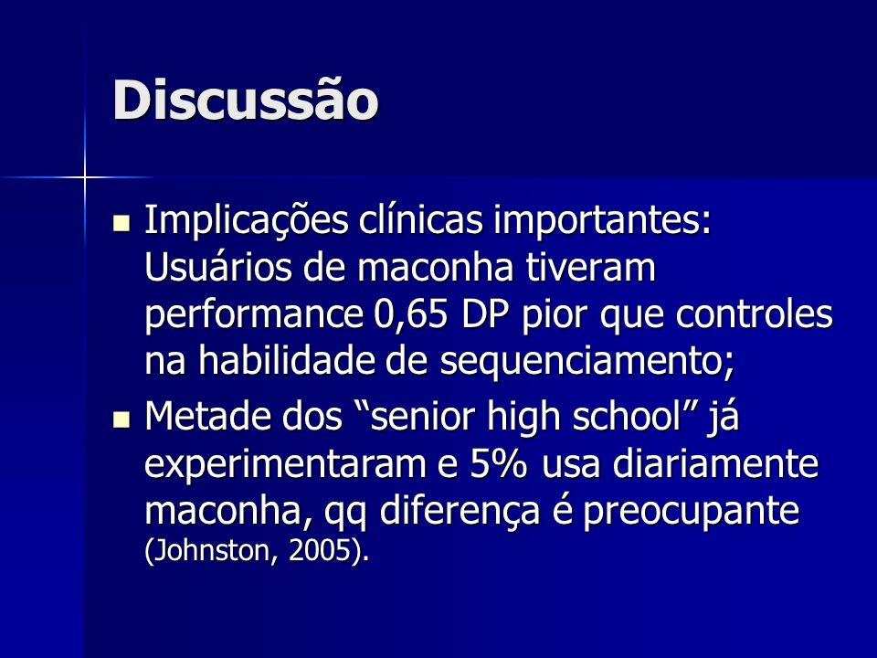 Discussão Implicações clínicas importantes: Usuários de maconha tiveram performance 0,65 DP pior que controles na habilidade de sequenciamento; Implic