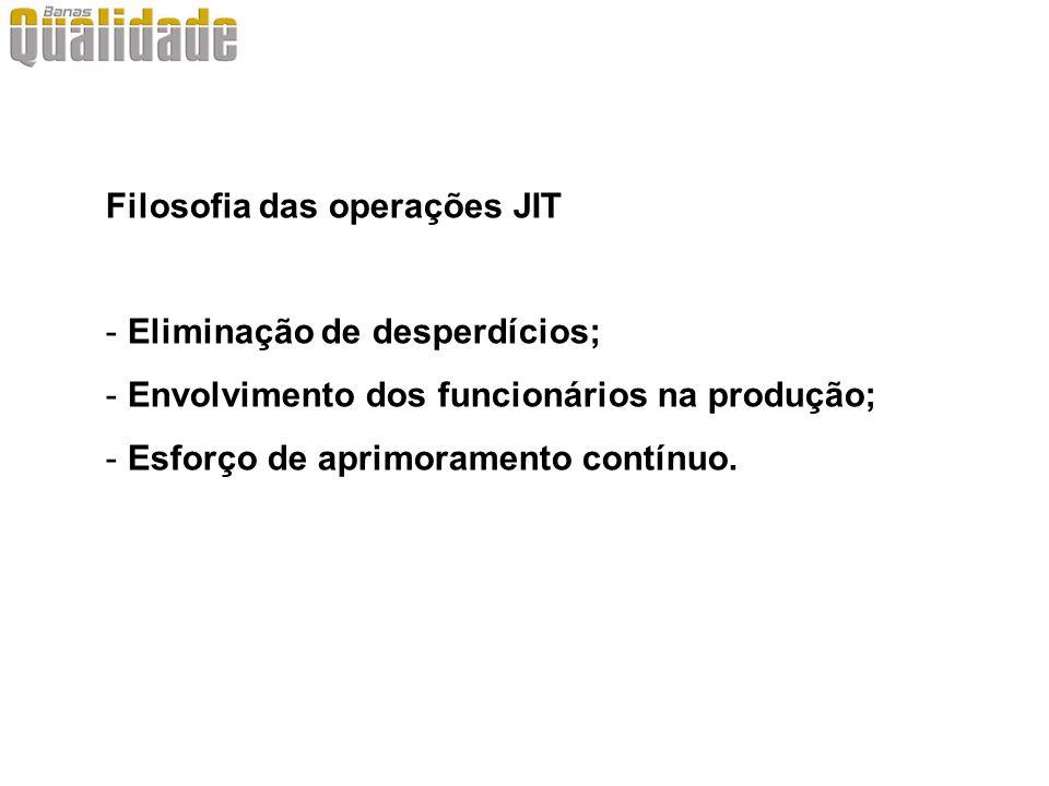 Filosofia das operações JIT - Eliminação de desperdícios; - Envolvimento dos funcionários na produção; - Esforço de aprimoramento contínuo.