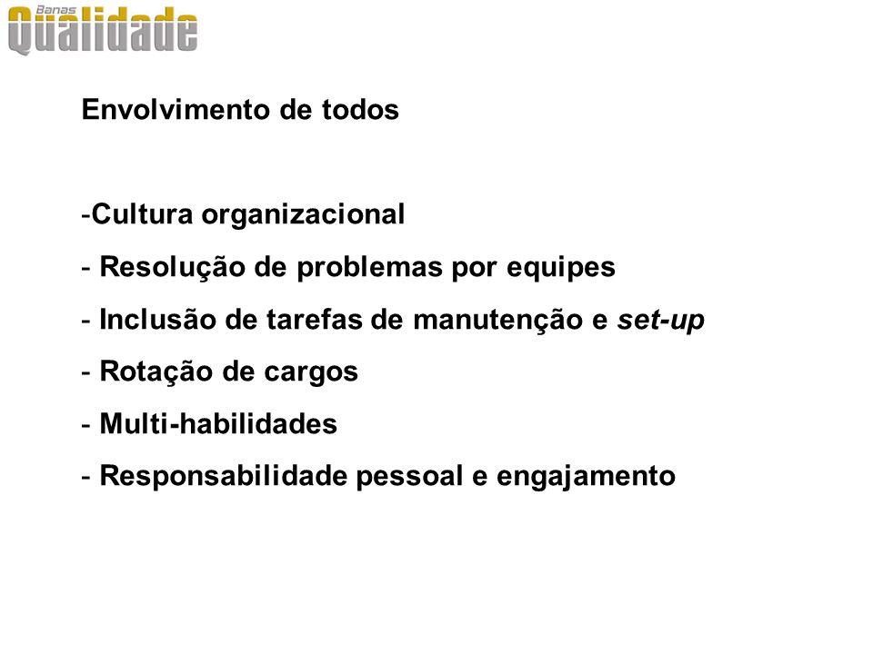 Envolvimento de todos -Cultura organizacional - Resolução de problemas por equipes - Inclusão de tarefas de manutenção e set-up - Rotação de cargos -
