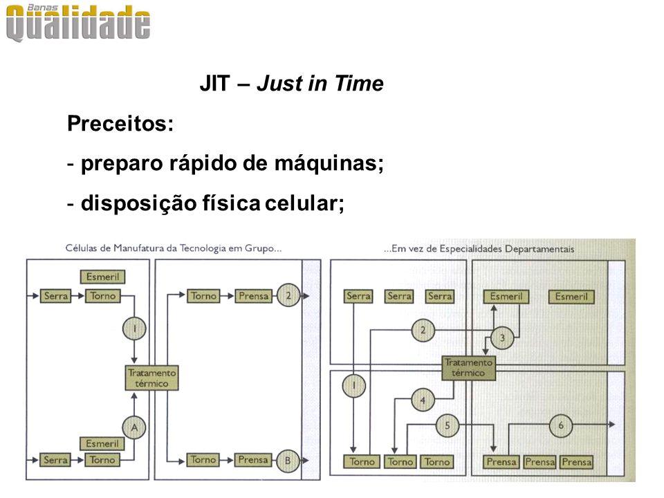 Técnicas JIT 3 – Foco na operação - simplicidade, repetição e experiência trazem competência; - Focalizar conjunto limitado e gerenciável de produtos, tecnologias, volumes e mercados; - Estabelecer políticas básicas de manufatura estruturadas em uma única missão de manufatura.