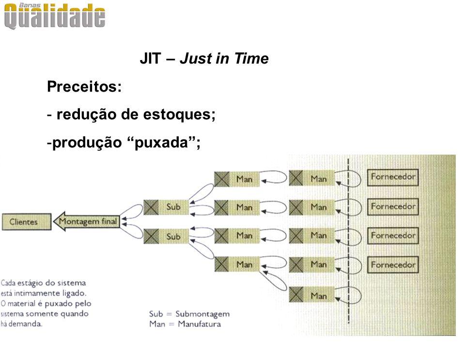 JIT – Just in Time Preceitos: - círculos de controle da qualidade; - lotes de produção pequenos; - qualidade absoluta; - manutenção preventiva, etc.