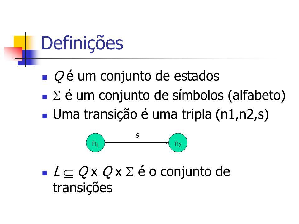 Definições Q é um conjunto de estados é um conjunto de símbolos (alfabeto) Uma transição é uma tripla (n1,n2,s) L Q x Q x é o conjunto de transições n1n1 n2n2 s
