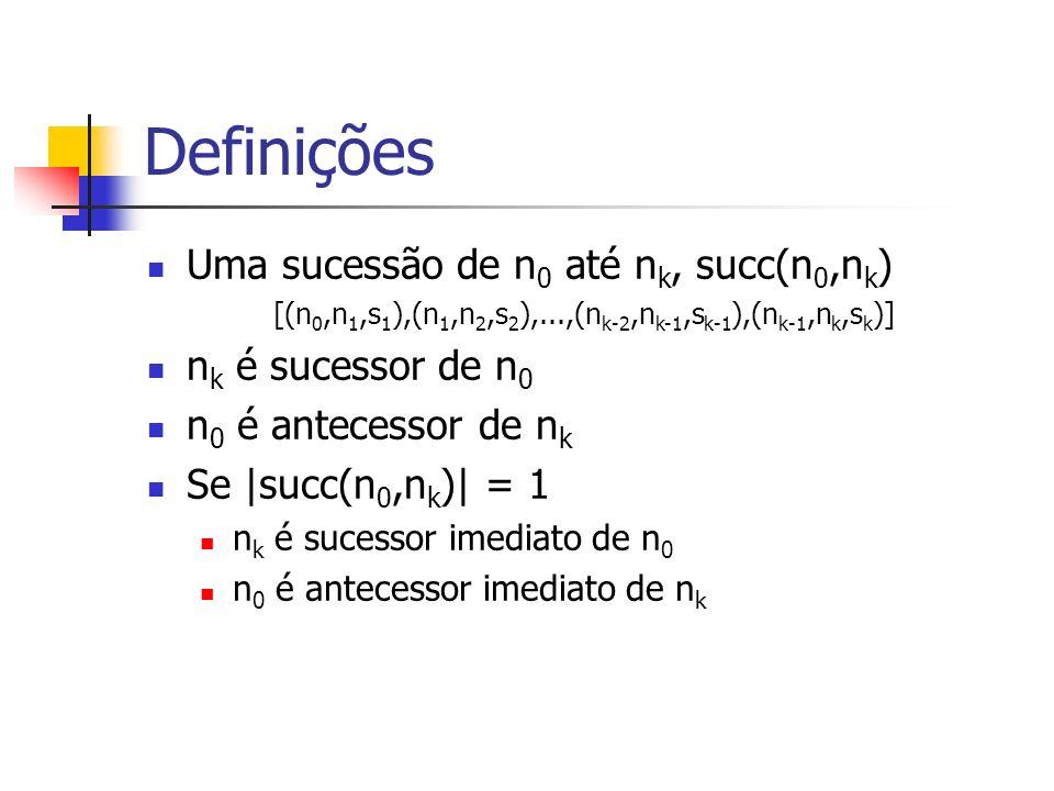 Definições Uma sucessão de n 0 até n k, succ(n 0,n k ) [(n 0,n 1,s 1 ),(n 1,n 2,s 2 ),...,(n k-2,n k-1,s k-1 ),(n k-1,n k,s k )] n k é sucessor de n 0 n 0 é antecessor de n k Se |succ(n 0,n k )| = 1 n k é sucessor imediato de n 0 n 0 é antecessor imediato de n k