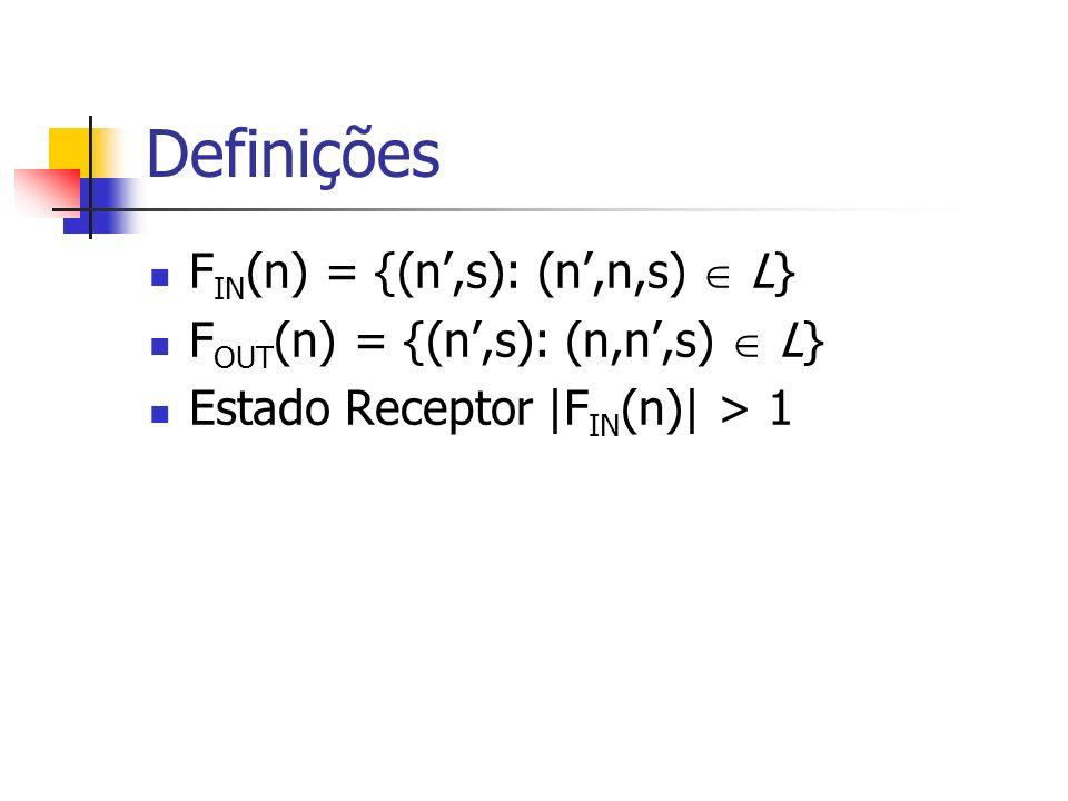 Definições F IN (n) = {(n,s): (n,n,s) L} F OUT (n) = {(n,s): (n,n,s) L} Estado Receptor |F IN (n)| > 1