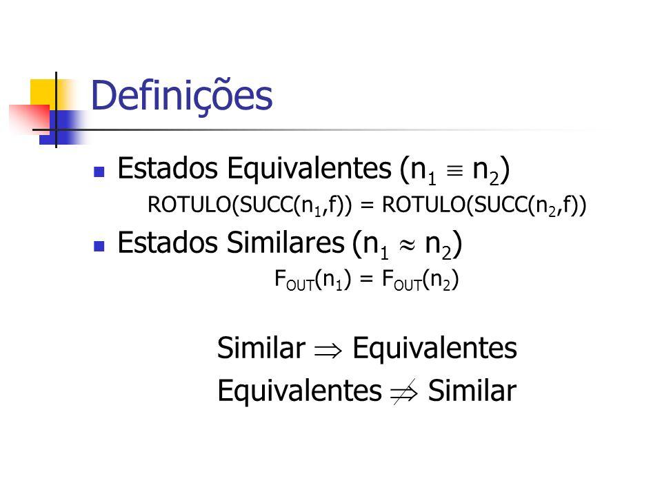 Definições Estados Equivalentes (n 1 n 2 ) ROTULO(SUCC(n 1,f)) = ROTULO(SUCC(n 2,f)) Estados Similares (n 1 n 2 ) F OUT (n 1 ) = F OUT (n 2 ) Similar Equivalentes Equivalentes Similar