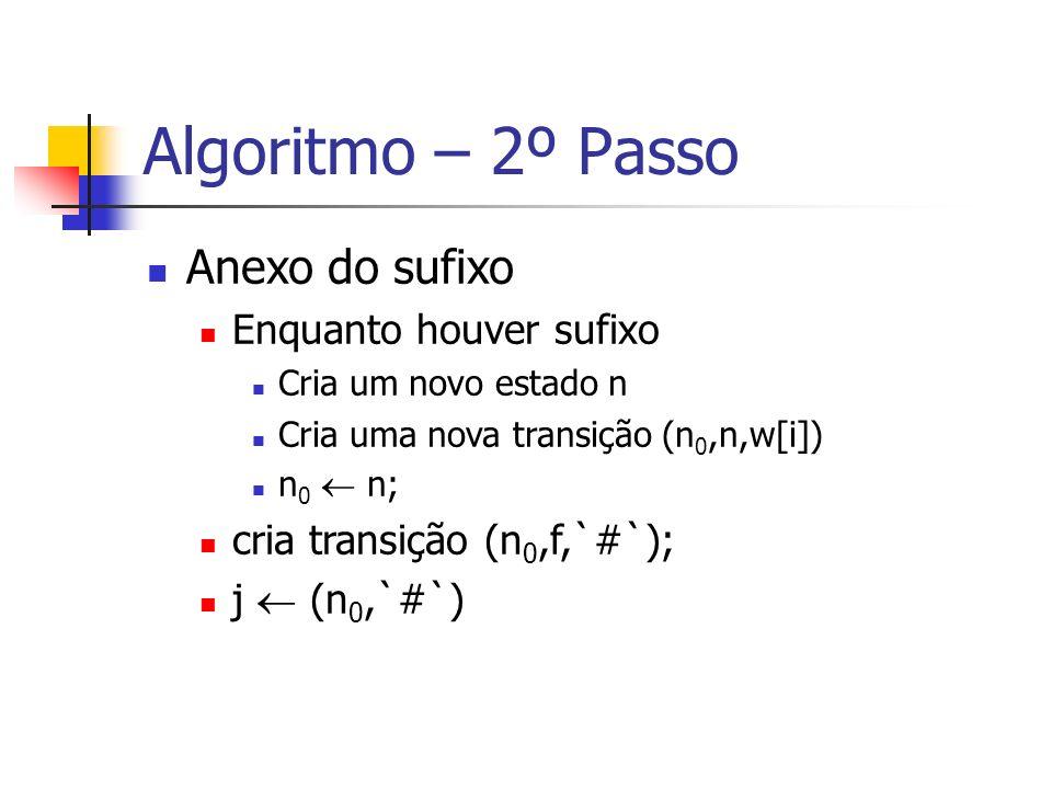 Algoritmo – 2º Passo Anexo do sufixo Enquanto houver sufixo Cria um novo estado n Cria uma nova transição (n 0,n,w[i]) n 0 n; cria transição (n 0,f,`#`); j (n 0,`#`)