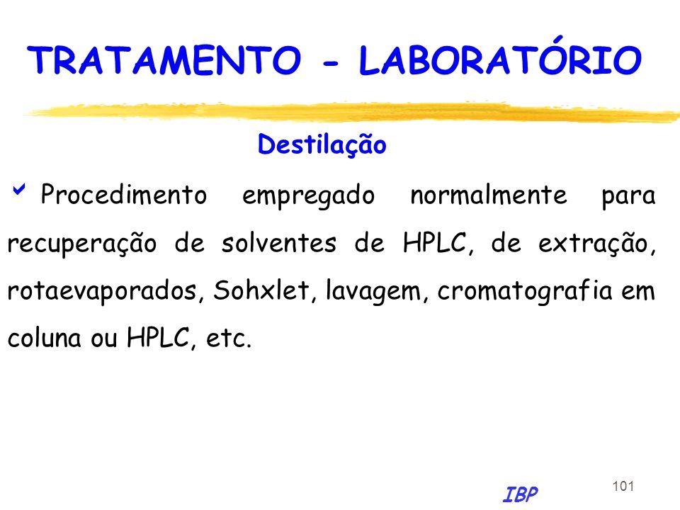 101 Destilação Procedimento empregado normalmente para recuperação de solventes de HPLC, de extração, rotaevaporados, Sohxlet, lavagem, cromatografia