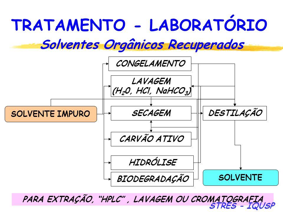 102 Solventes Orgânicos Recuperados SOLVENTE IMPURO CONGELAMENTO LAVAGEM (H 2 0, HCl, NaHCO 3 ) SECAGEM CARVÃO ATIVO HIDRÓLISE DESTILAÇÃO SOLVENTE PAR