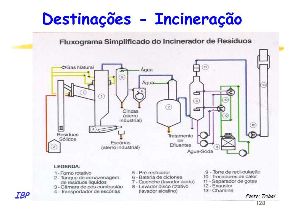 128 Fonte: Tribel IBP Destinações - Incineração
