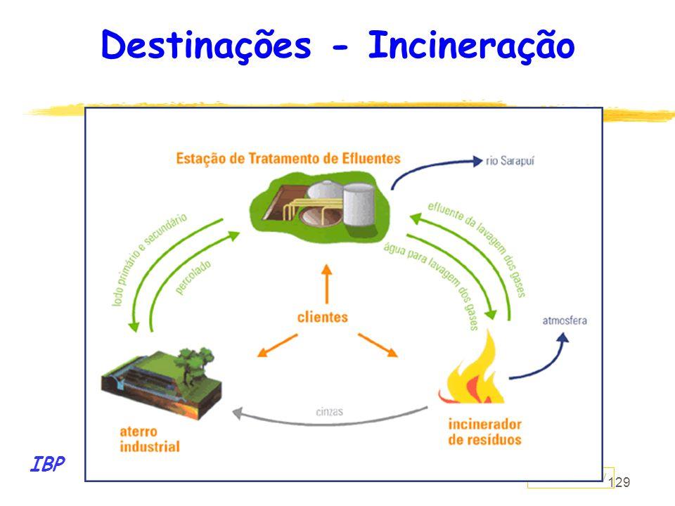 129 Fonte: Tribel IBP Destinações - Incineração