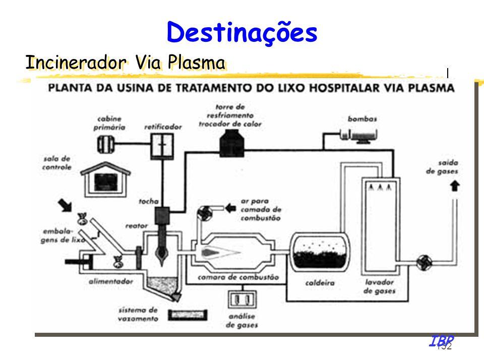 132 Incinerador Via Plasma IBP Destinações