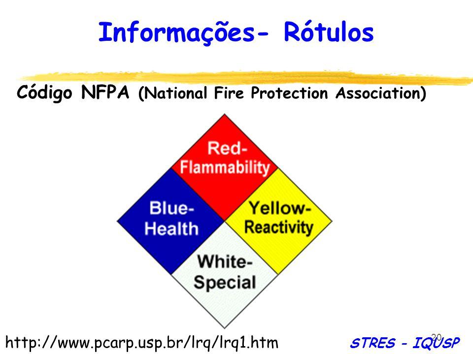 20 Código NFPA (National Fire Protection Association) http://www.pcarp.usp.br/lrq/lrq1.htm Informações- Rótulos STRES - IQUSP