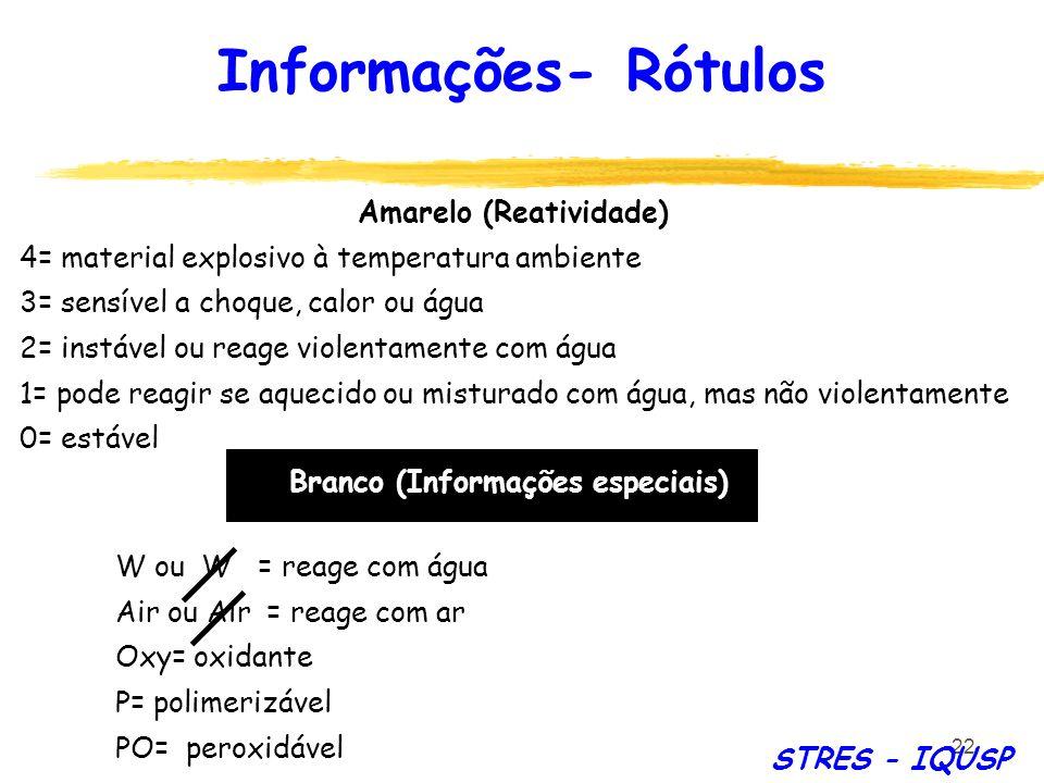 22 Amarelo (Reatividade) 4= material explosivo à temperatura ambiente 3= sensível a choque, calor ou água 2= instável ou reage violentamente com água