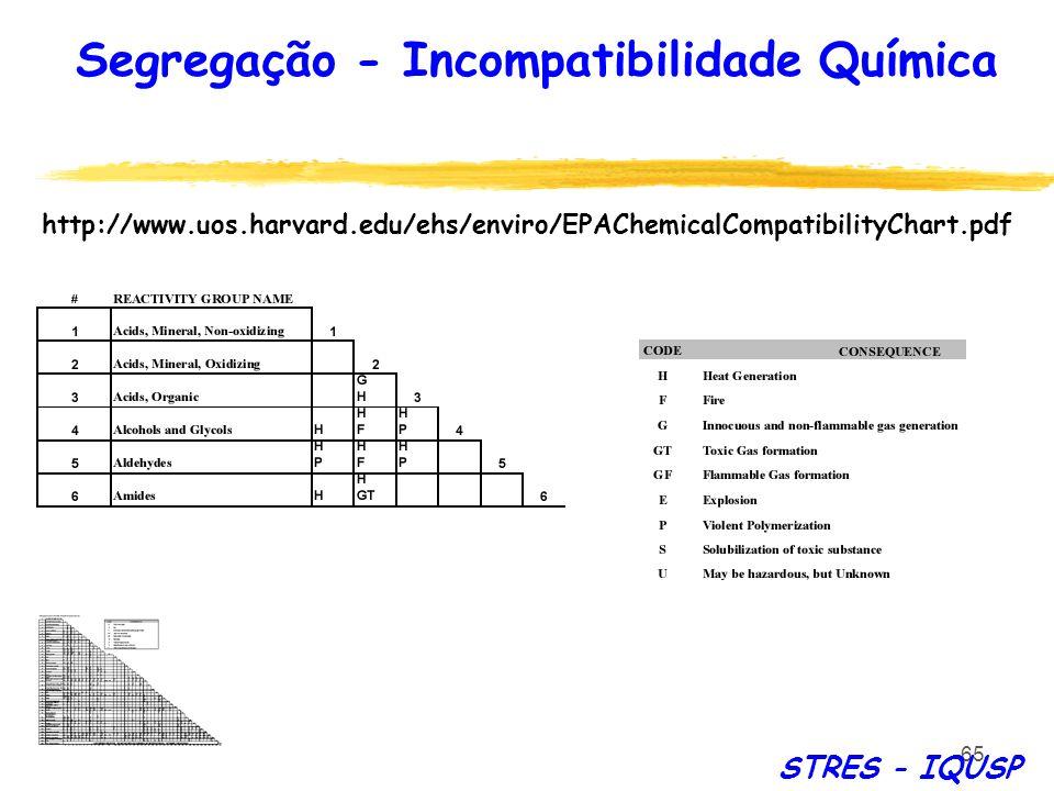 65 Segregação - Incompatibilidade Química STRES - IQUSP http://www.uos.harvard.edu/ehs/enviro/EPAChemicalCompatibilityChart.pdf