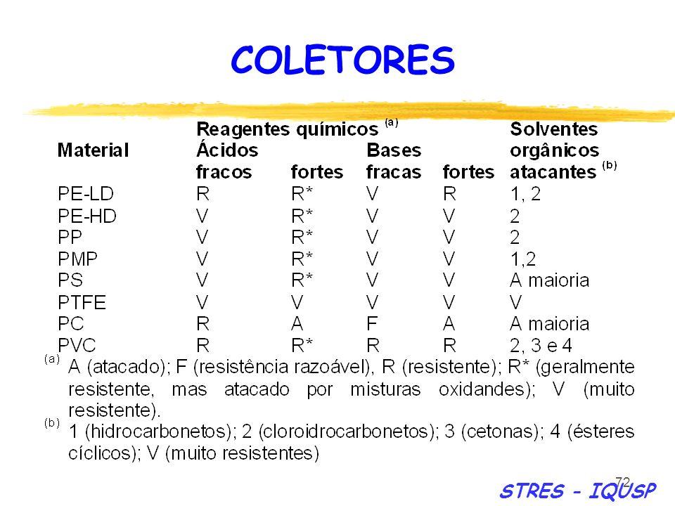 72 STRES - IQUSP COLETORES