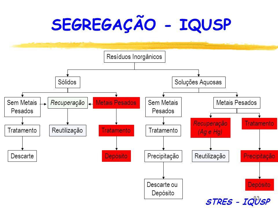 83 Resíduos Inorgânicos SólidosSoluções Aquosas Metais Pesados Tratamento Descarte Recuperação Reutilização Sem Metais Pesados Tratamento Depósito Met