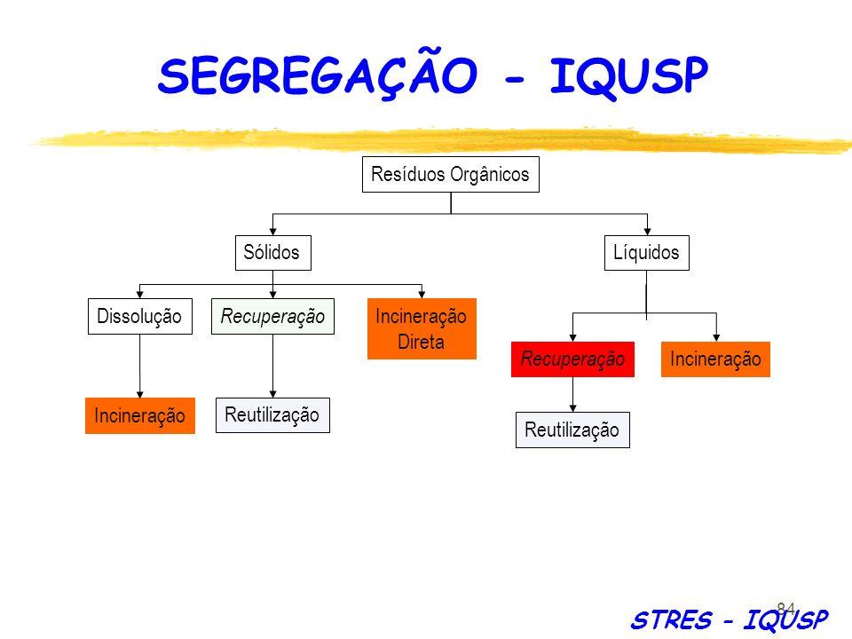 84 Resíduos Orgânicos SólidosLíquidos Incineração Direta Dissolução Incineração Recuperação Reutilização Incineração Recuperação Reutilização STRES -
