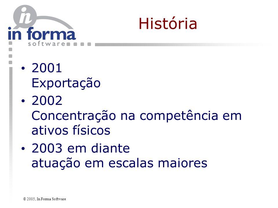 © 2005, In Forma Software Política Sistemas de informação são usados para (re)criar negócios.