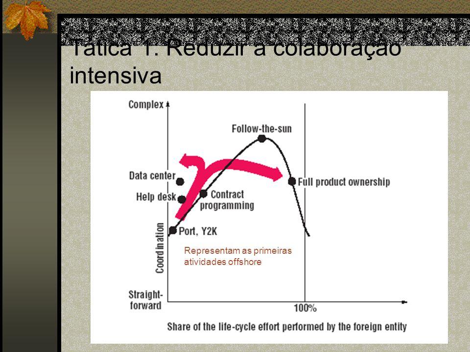 Tática 1: Reduzir a colaboração intensiva Representam as primeiras atividades offshore