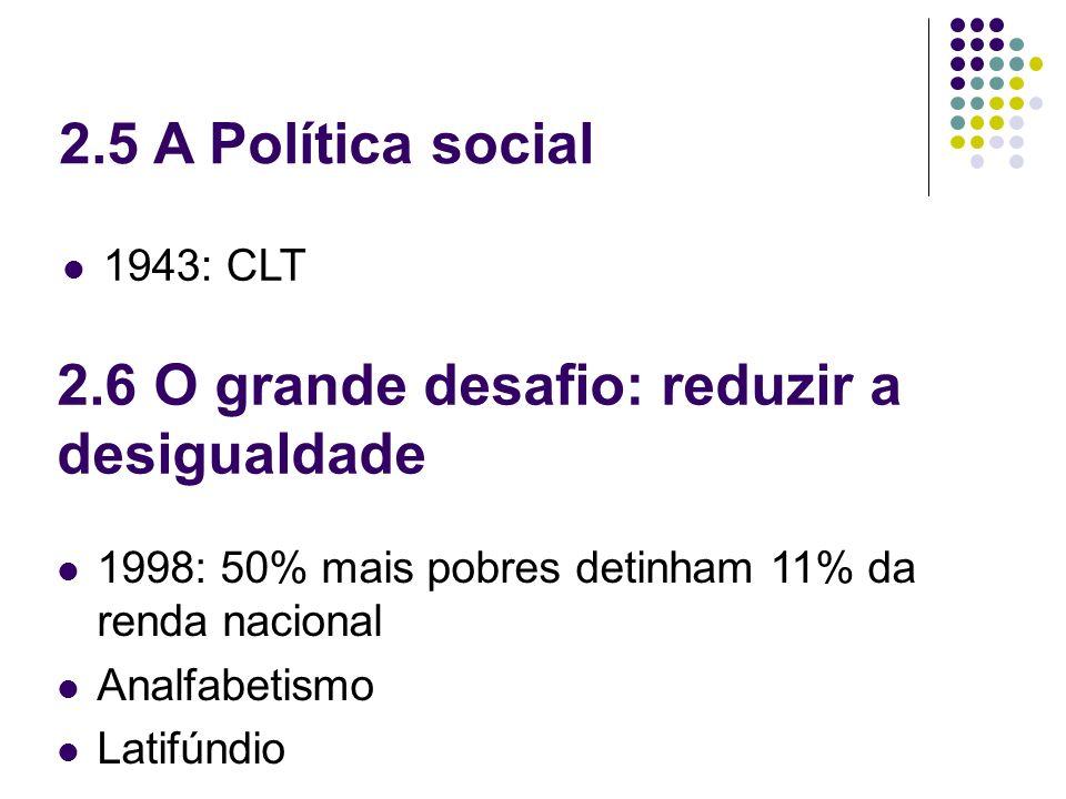 2.5 A Política social 1943: CLT 2.6 O grande desafio: reduzir a desigualdade 1998: 50% mais pobres detinham 11% da renda nacional Analfabetismo Latifú