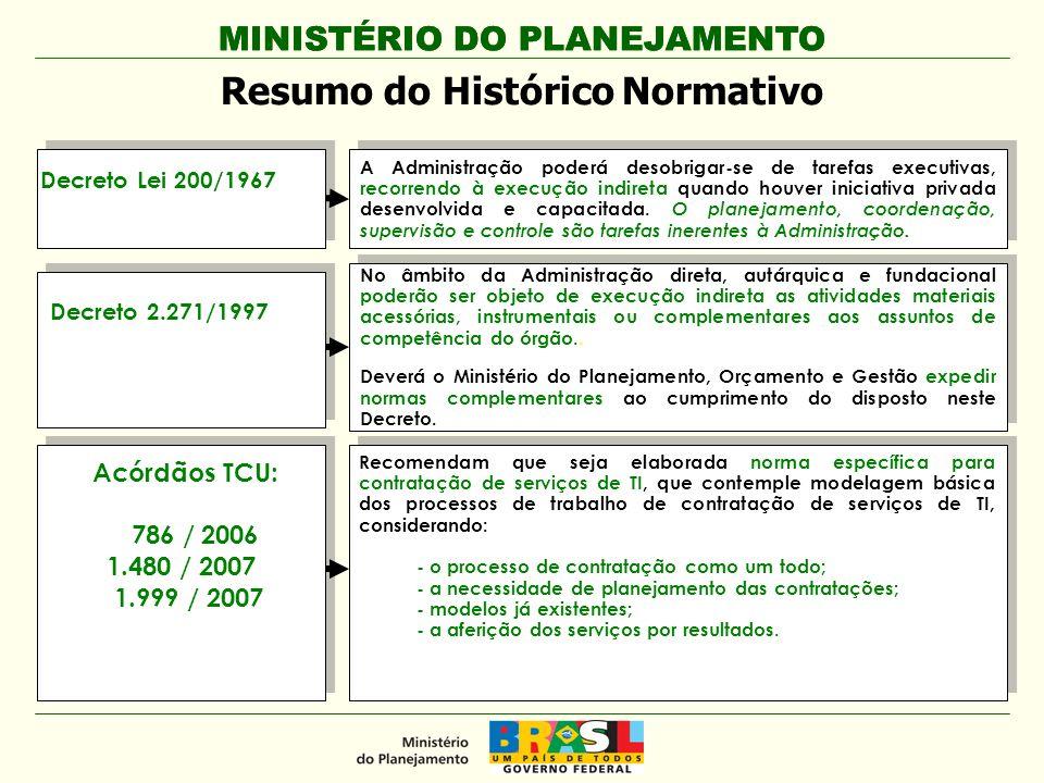 MINISTÉRIO DO PLANEJAMENTO Conjunto de práticas (Priorizadas) Estratégia Geral TI Alinhamento de Contratações - Plano Institucional, PDTI e Orçamento Adoção de Padrões Melhoria do Processo de Contratação de TI (Gestão de Contratos) Estrutura de Pessoal de TI (quantitativo/qualitativo para gestão Segurança da Informação MINISTÉRIO DO PLANEJAMENTO Modelo de Governança de TI