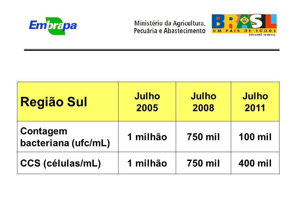 Região Sul Julho 2005 Julho 2008 Julho 2011 Contagem bacteriana (ufc/mL) 1 milhão750 mil100 mil CCS (células/mL)1 milhão750 mil400 mil