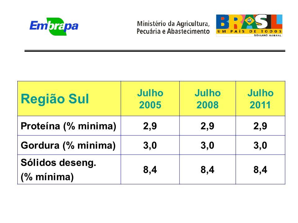 Região Sul Julho 2005 Julho 2008 Julho 2011 Proteína (% minima)2,9 Gordura (% minima)3,0 Sólidos deseng.