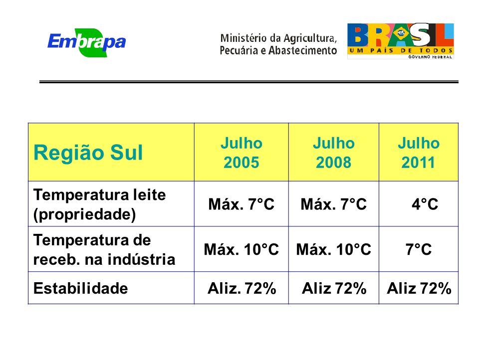 Região Sul Julho 2005 Julho 2008 Julho 2011 Temperatura leite (propriedade) Máx.