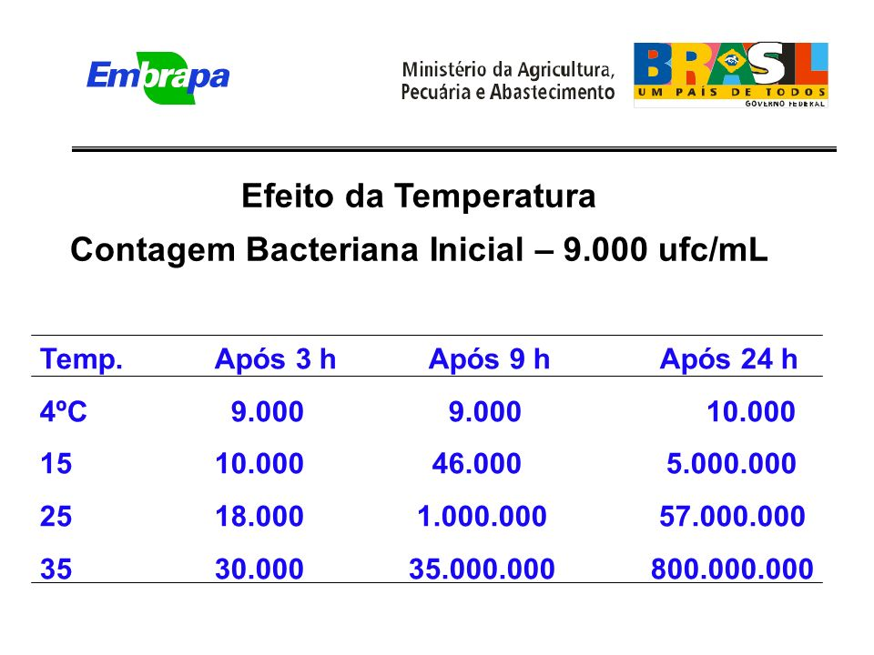 Efeito da Temperatura Contagem Bacteriana Inicial – 9.000 ufc/mL Temp.Após 3 h Após 9 h Após 24 h 4ºC 9.000 9.000 10.000 15 10.000 46.000 5.000.000 25 18.000 1.000.000 57.000.000 35 30.000 35.000.000 800.000.000