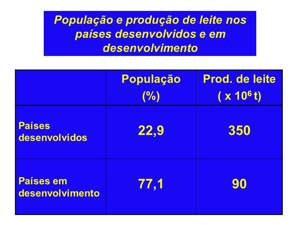 População e produção de leite nos países desenvolvidos e em desenvolvimento População (%) Prod.
