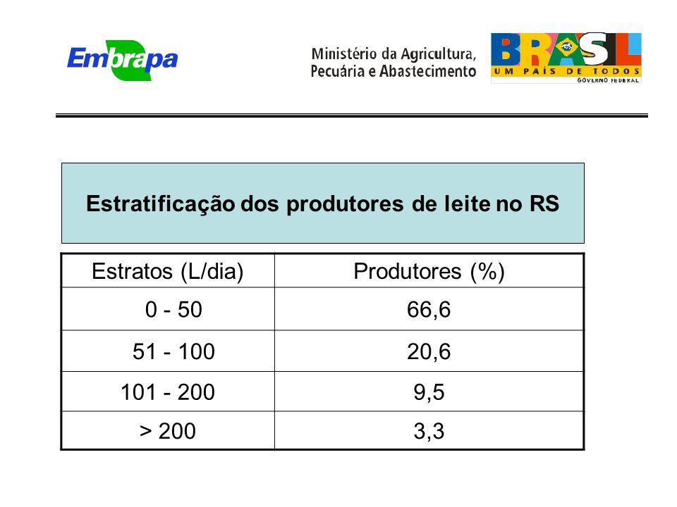 Estratificação dos produtores de leite no RS Estratos (L/dia)Produtores (%) 0 - 5066,6 51 - 10020,6 101 - 2009,5 > 2003,3