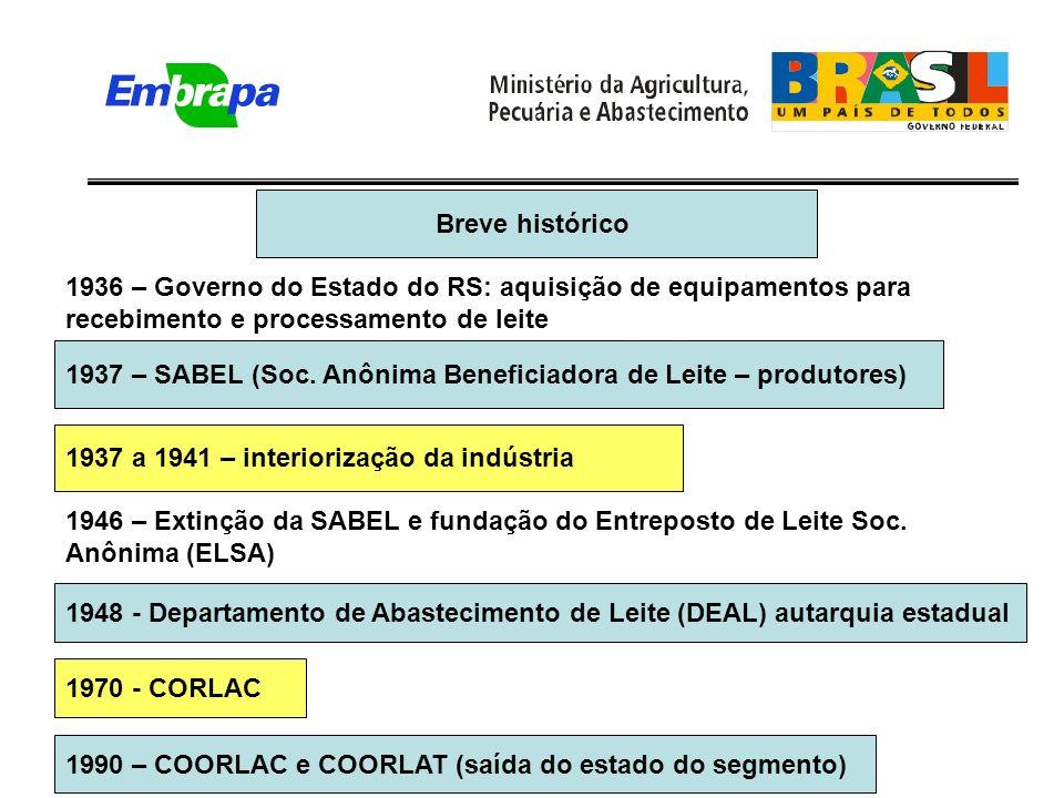 Breve histórico 1936 – Governo do Estado do RS: aquisição de equipamentos para recebimento e processamento de leite 1937 – SABEL (Soc.