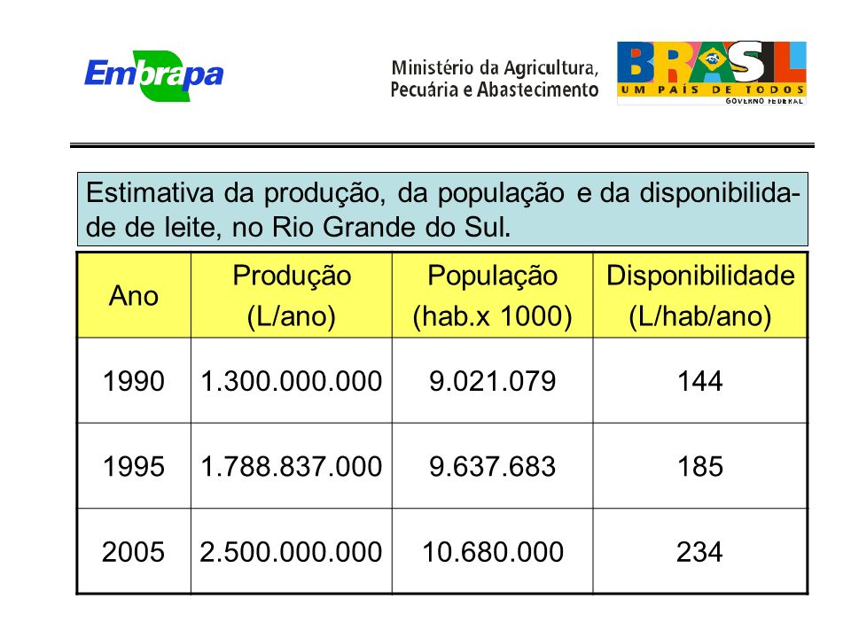 Ano Produção (L/ano) População (hab.x 1000) Disponibilidade (L/hab/ano) 19901.300.000.0009.021.079144 19951.788.837.0009.637.683185 20052.500.000.00010.680.000234 Estimativa da produção, da população e da disponibilida- de de leite, no Rio Grande do Sul.