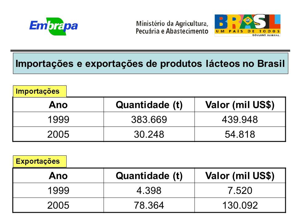 Importações e exportações de produtos lácteos no Brasil AnoQuantidade (t)Valor (mil US$) 1999383.669439.948 200530.24854.818 Importações AnoQuantidade (t)Valor (mil US$) 19994.3987.520 200578.364130.092 Exportações