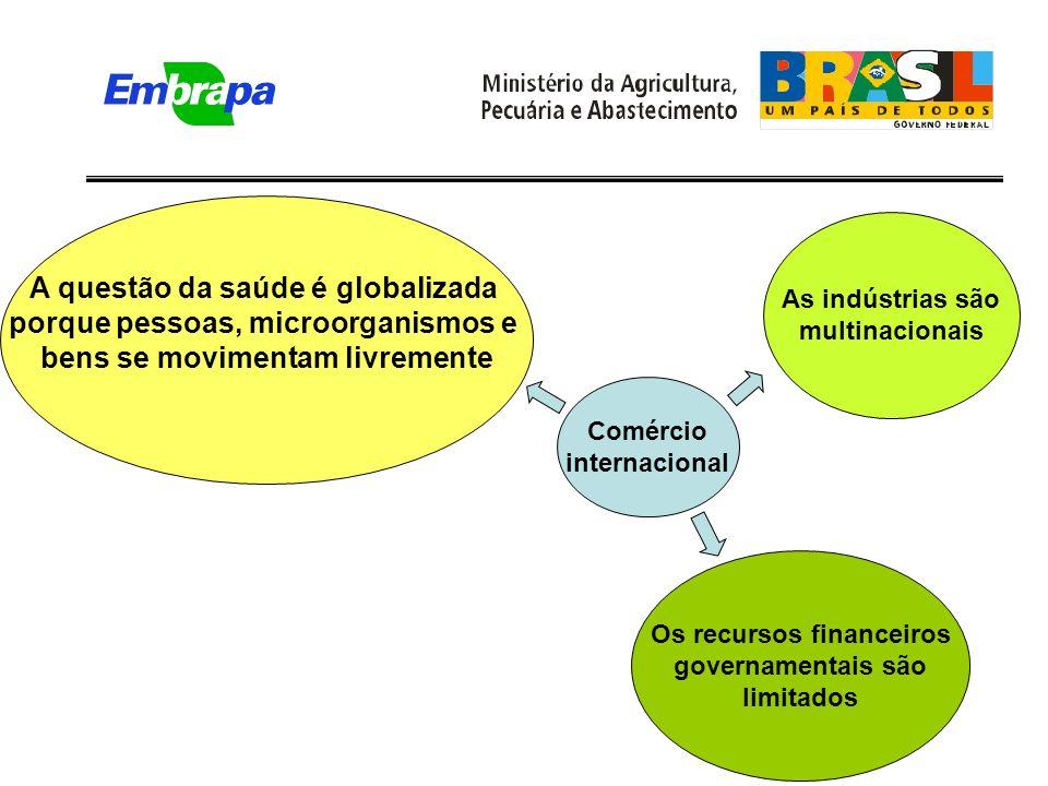 A questão da saúde é globalizada porque pessoas, microorganismos e bens se movimentam livremente As indústrias são multinacionais Os recursos financeiros governamentais são limitados Comércio internacional
