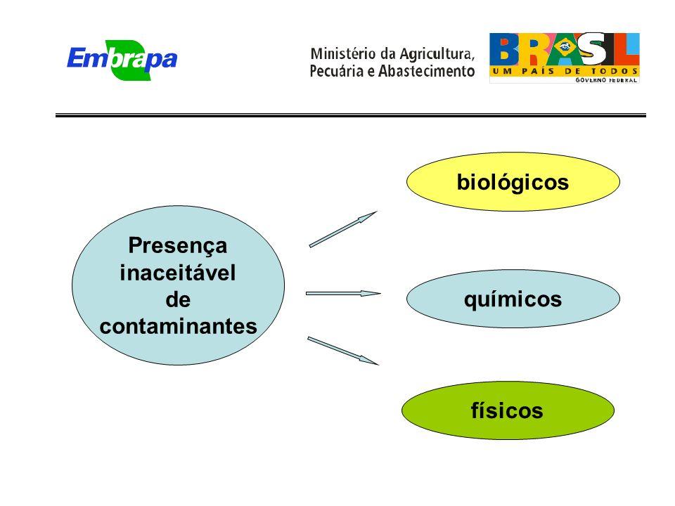 Presença inaceitável de contaminantes biológicos químicos físicos