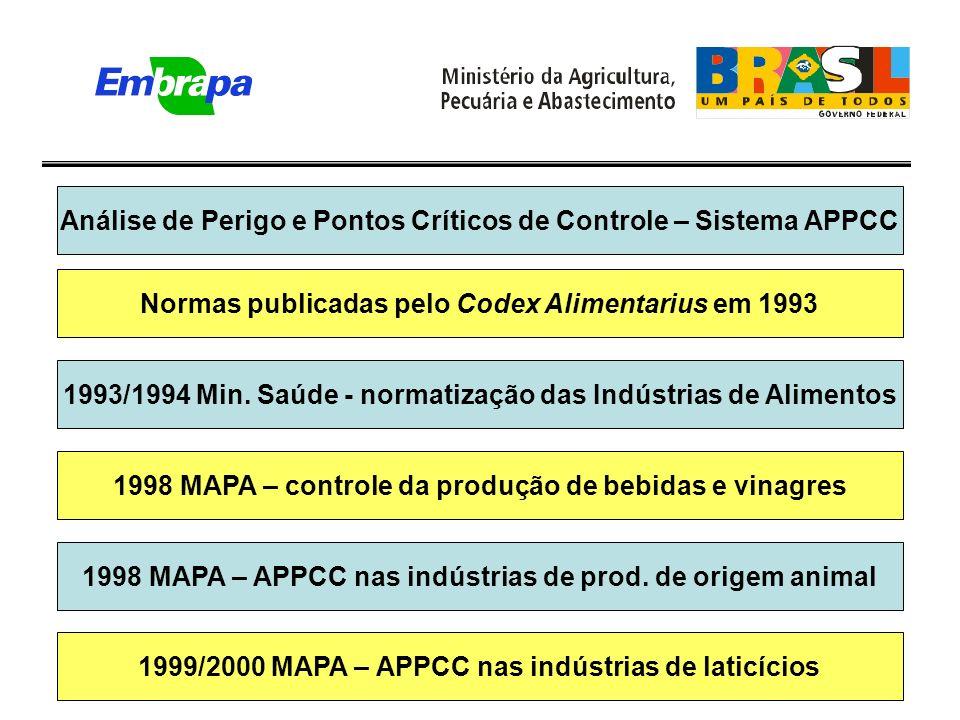Análise de Perigo e Pontos Críticos de Controle – Sistema APPCC Normas publicadas pelo Codex Alimentarius em 1993 1993/1994 Min.