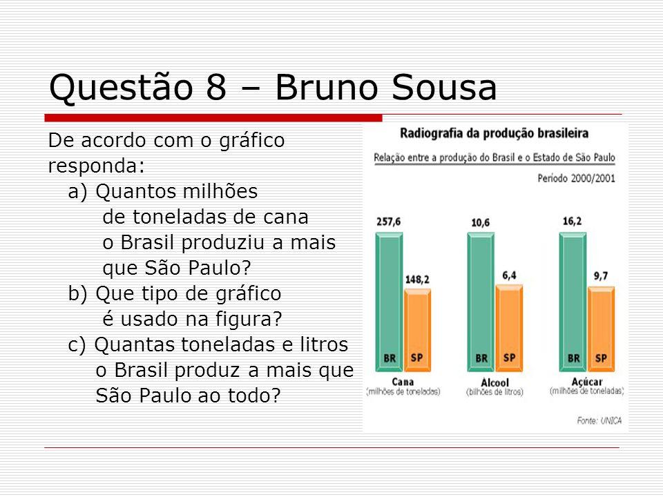 Questão 8 – Bruno Sousa De acordo com o gráfico responda: a) Quantos milhões de toneladas de cana o Brasil produziu a mais que São Paulo? b) Que tipo