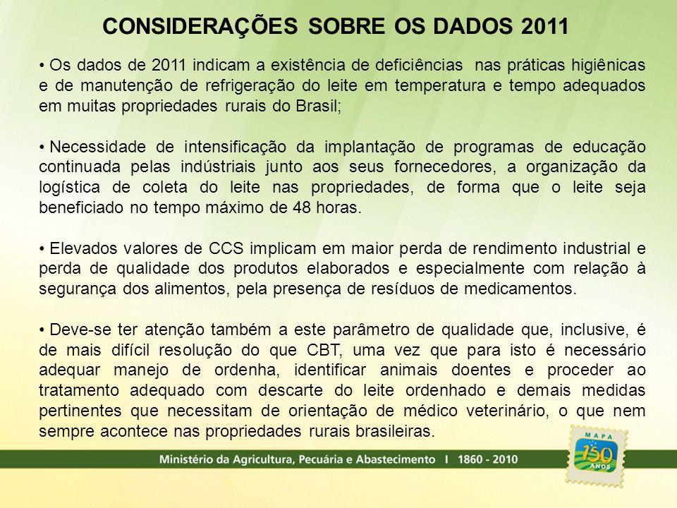 CONSIDERAÇÕES SOBRE OS DADOS 2011 Os dados de 2011 indicam a existência de deficiências nas práticas higiênicas e de manutenção de refrigeração do lei