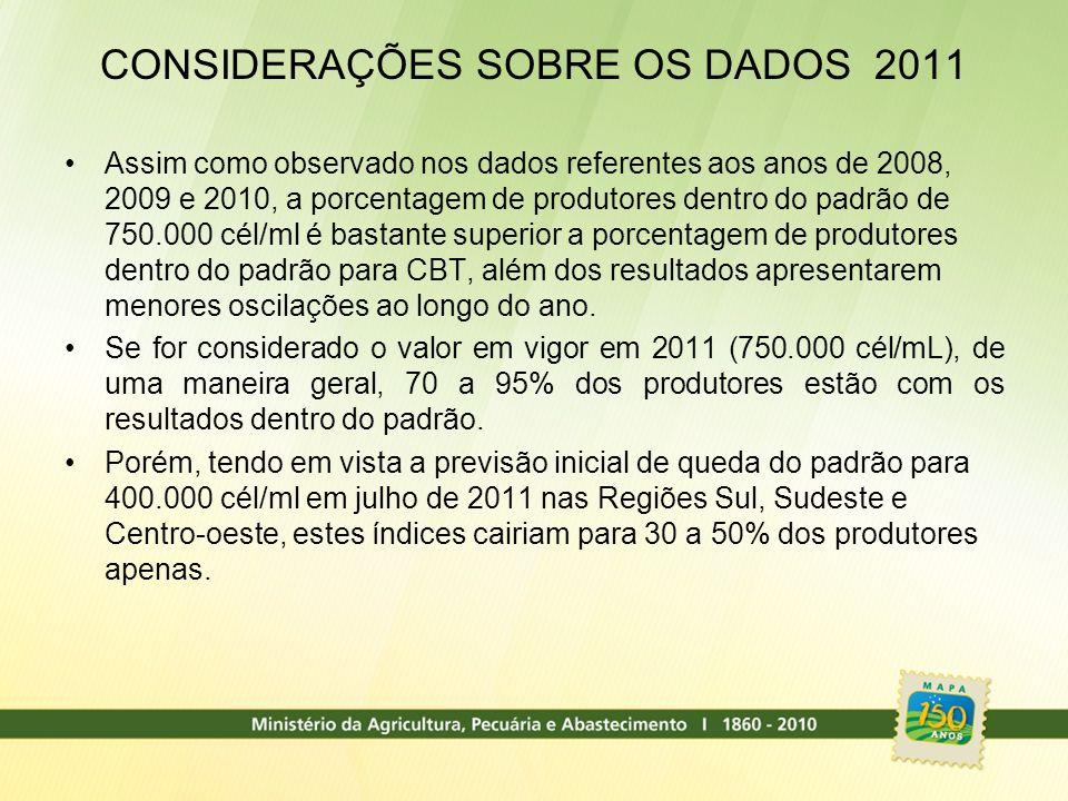 CONSIDERAÇÕES SOBRE OS DADOS 2011 Assim como observado nos dados referentes aos anos de 2008, 2009 e 2010, a porcentagem de produtores dentro do padrã