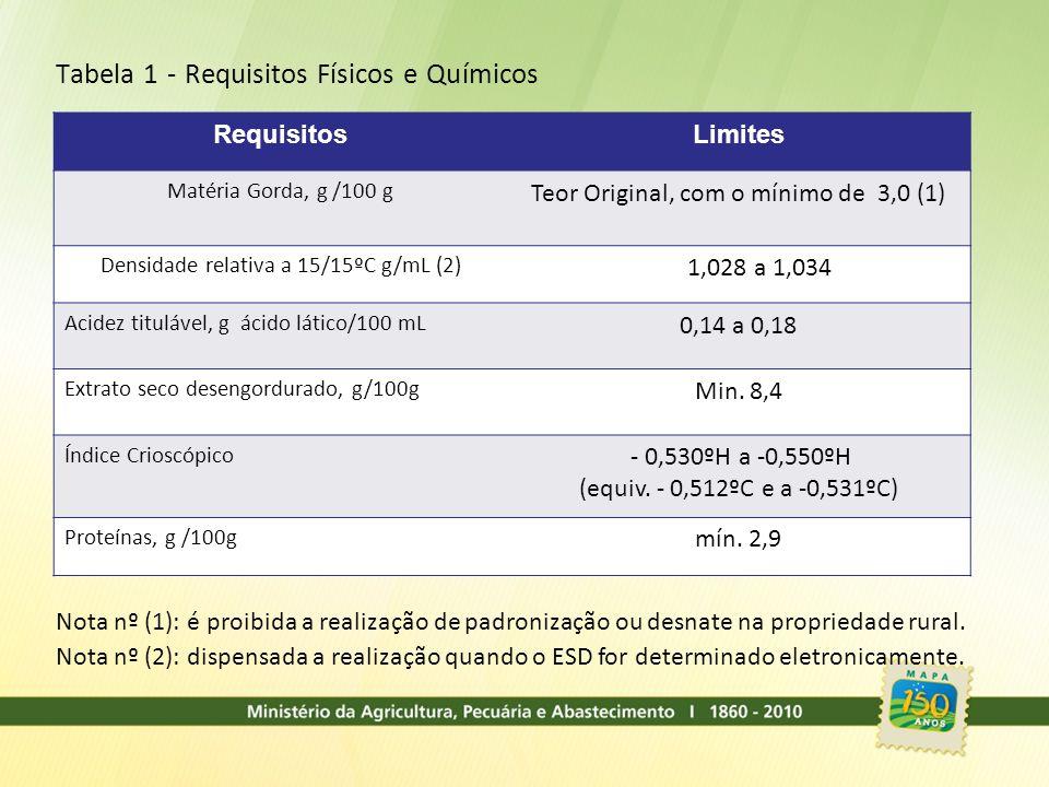 Tabela 1 - Requisitos Físicos e Químicos RequisitosLimites Matéria Gorda, g /100 g Teor Original, com o mínimo de 3,0 (1) Densidade relativa a 15/15ºC