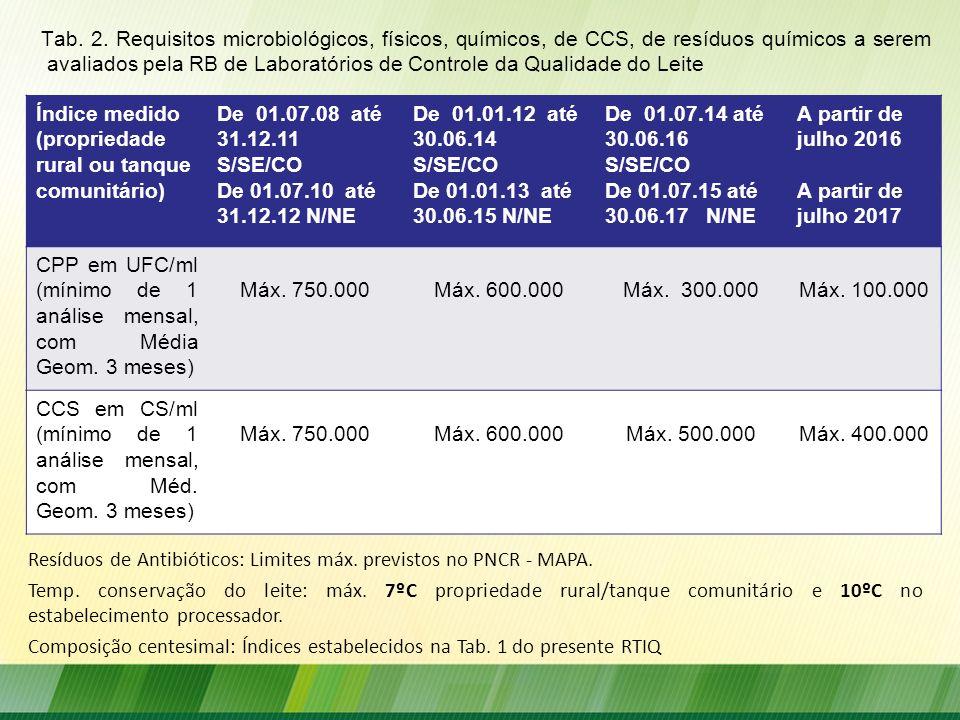 Tab. 2. Requisitos microbiológicos, físicos, químicos, de CCS, de resíduos químicos a serem avaliados pela RB de Laboratórios de Controle da Qualidade