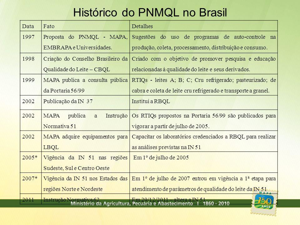 Histórico do PNMQL no Brasil DataFatoDetalhes 1997 Proposta do PNMQL - MAPA, EMBRAPA e Universidades. Sugestões do uso de programas de auto-controle n