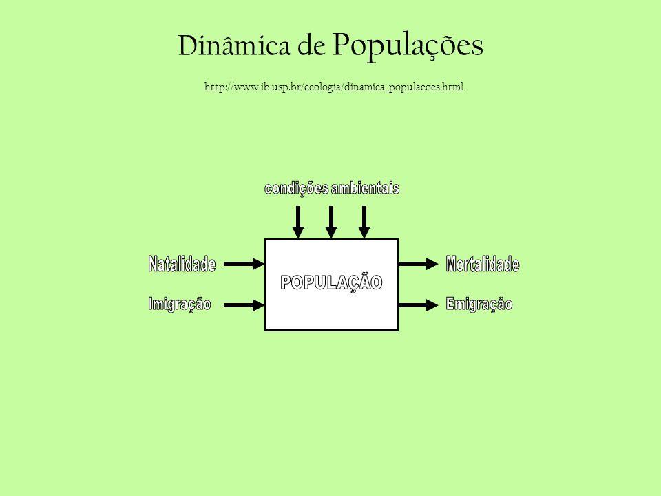 Dinâmica de Populações http://www.ib.usp.br/ecologia/dinamica_populacoes.html