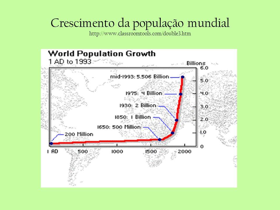 Crescimento da população mundial http://www.classroomtools.com/double3.htm