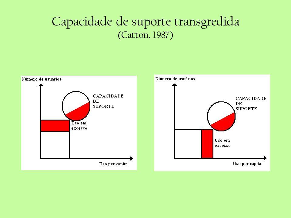 Capacidade de suporte transgredida (Catton, 1987)