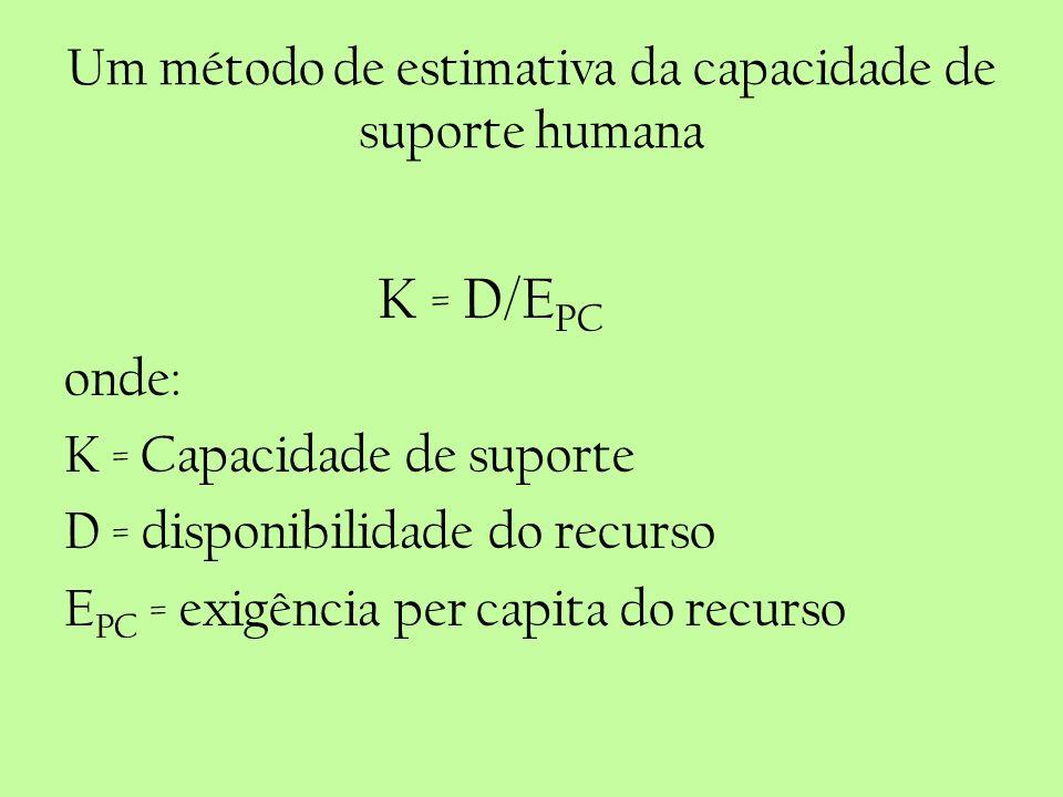 Um método de estimativa da capacidade de suporte humana K = D/E PC onde: K = Capacidade de suporte D = disponibilidade do recurso E PC = exigência per
