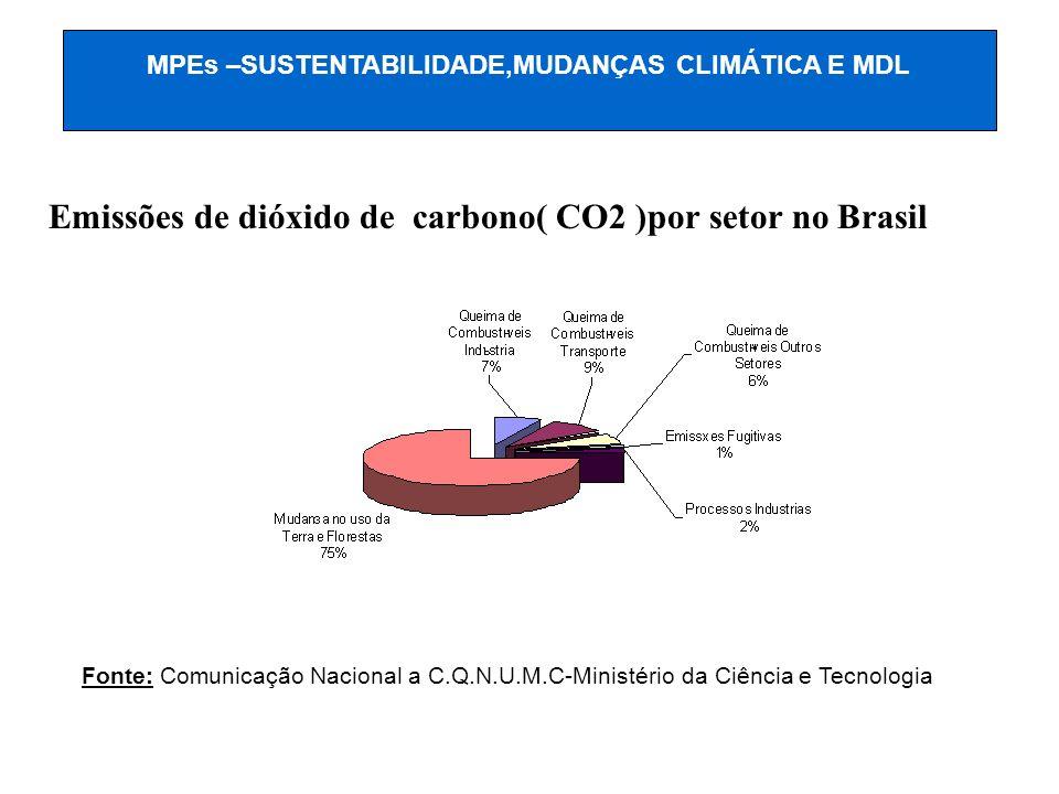Emissões de dióxido de carbono( CO2 )por setor no Brasil Fonte: Comunicação Nacional a C.Q.N.U.M.C-Ministério da Ciência e Tecnologia MPEs –SUSTENTABI